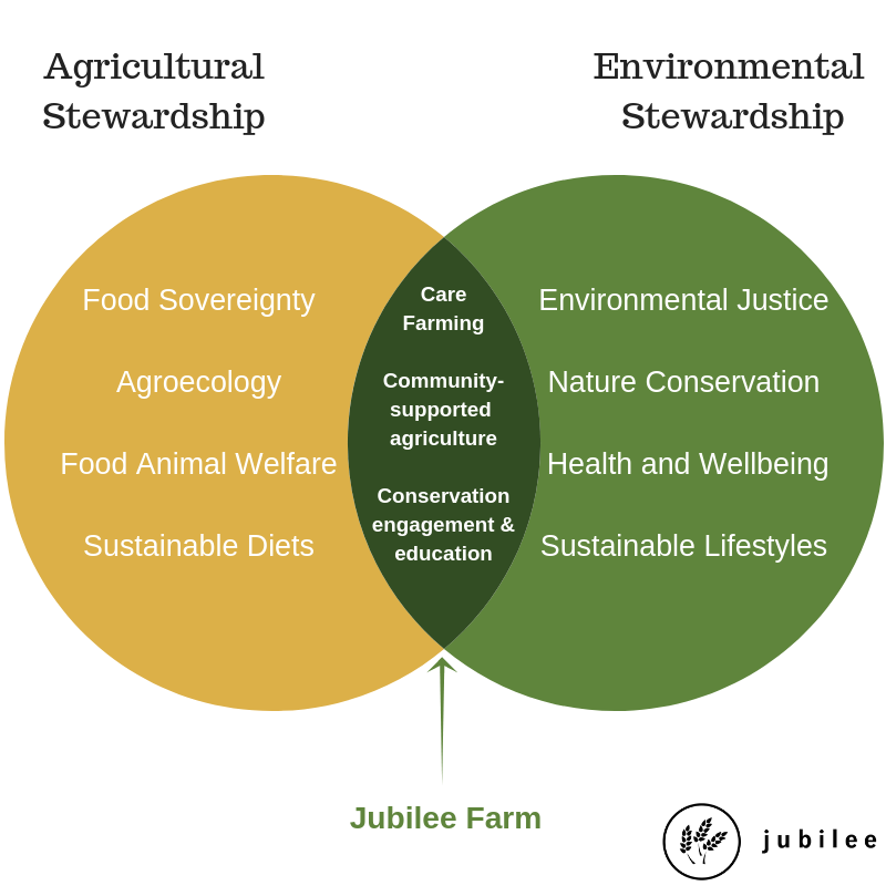 Our creation care model includes a mix of agricultural and environmental stewardship.