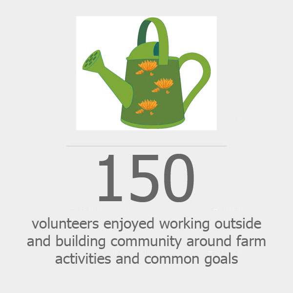Donate so that more volunteers can enjoy working outside and build community around farm activities and common goals.